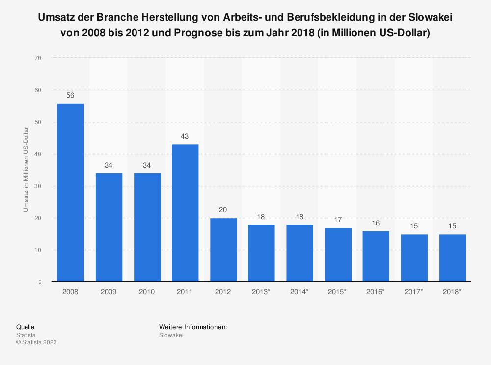 Statistik: Umsatz der Branche Herstellung von Arbeits- und Berufsbekleidung in der Slowakei von 2008 bis 2012 und Prognose bis zum Jahr 2018 (in Millionen US-Dollar) | Statista