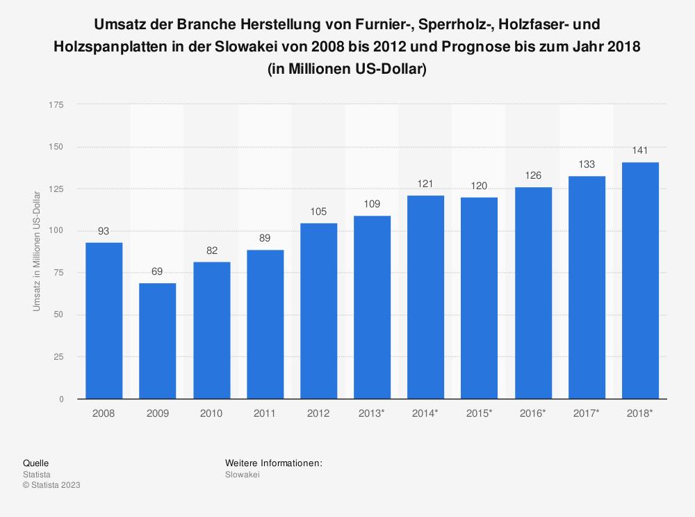 Statistik: Umsatz der Branche Herstellung von Furnier-, Sperrholz-, Holzfaser- und Holzspanplatten in der Slowakei von 2008 bis 2012 und Prognose bis zum Jahr 2018 (in Millionen US-Dollar)   Statista
