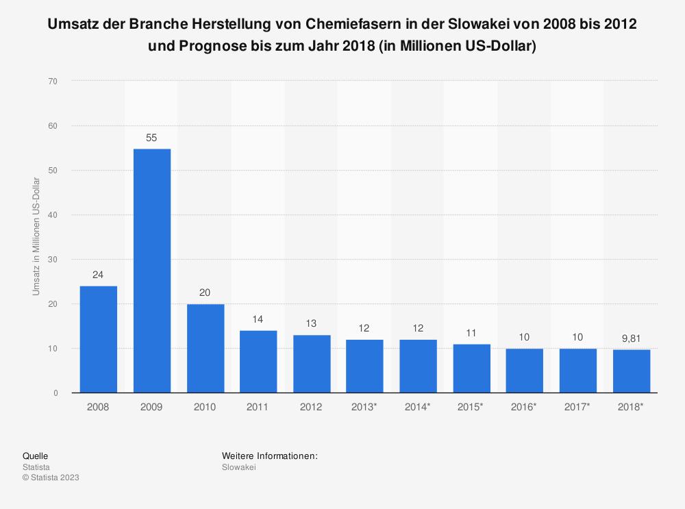 Statistik: Umsatz der Branche Herstellung von Chemiefasern in der Slowakei von 2008 bis 2012 und Prognose bis zum Jahr 2018 (in Millionen US-Dollar)   Statista