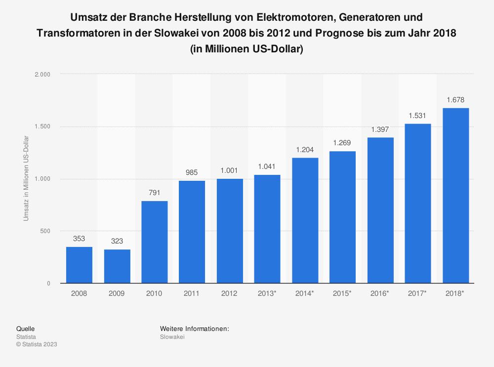 Statistik: Umsatz der Branche Herstellung von Elektromotoren, Generatoren und Transformatoren in der Slowakei von 2008 bis 2012 und Prognose bis zum Jahr 2018 (in Millionen US-Dollar) | Statista