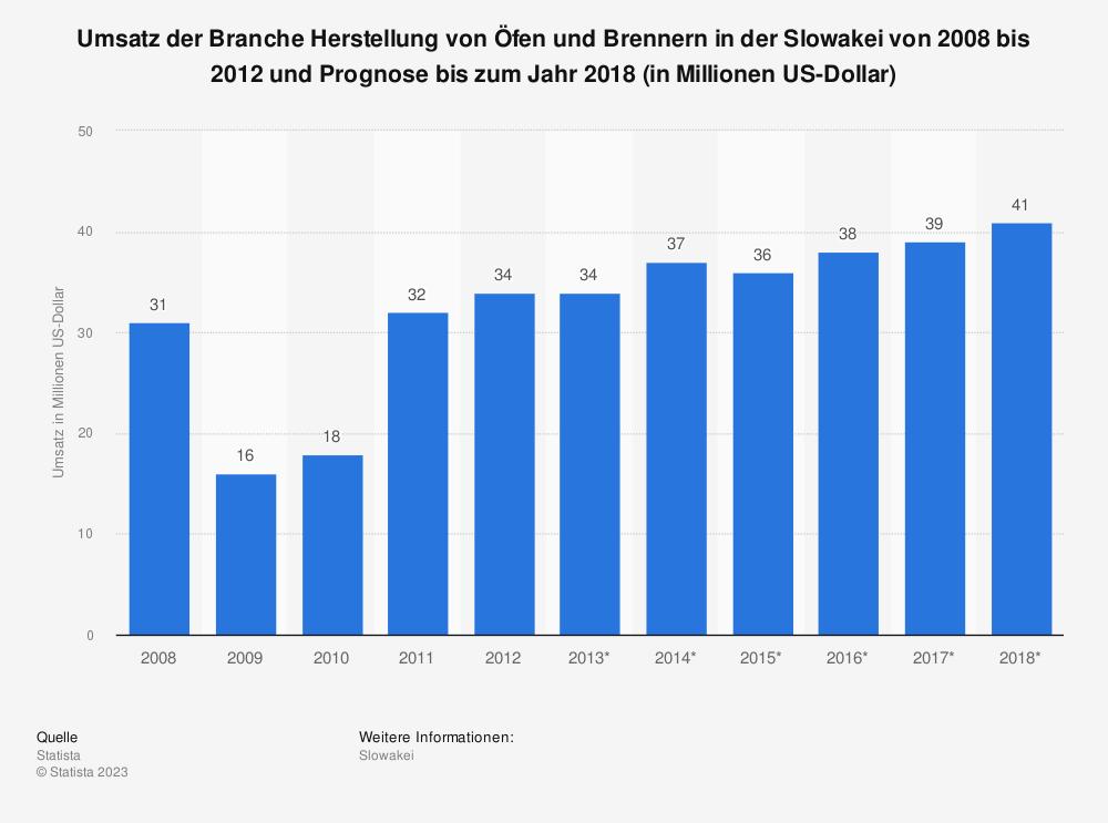 Statistik: Umsatz der Branche Herstellung von Öfen und Brennern in der Slowakei von 2008 bis 2012 und Prognose bis zum Jahr 2018 (in Millionen US-Dollar)   Statista