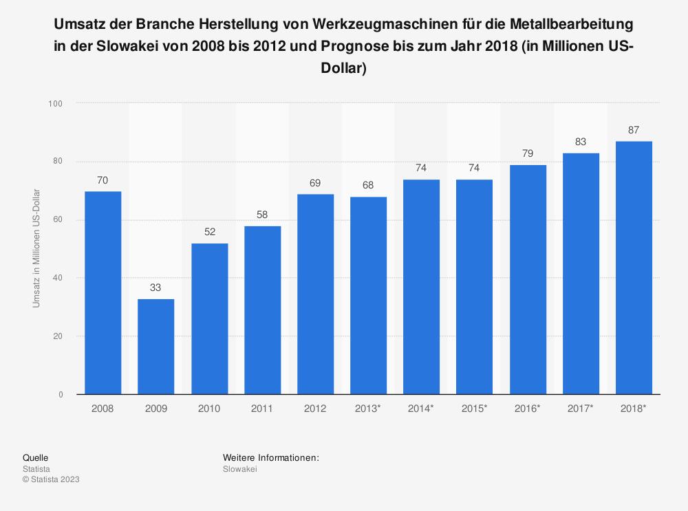 Statistik: Umsatz der Branche Herstellung von Werkzeugmaschinen für die Metallbearbeitung in der Slowakei von 2008 bis 2012 und Prognose bis zum Jahr 2018 (in Millionen US-Dollar) | Statista