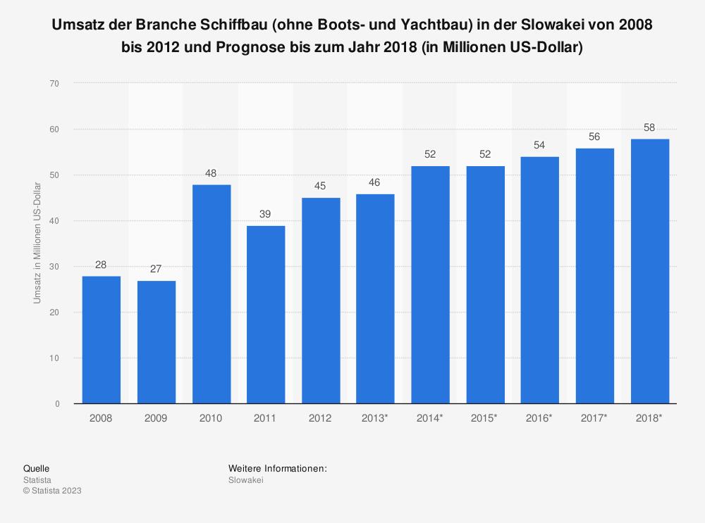 Statistik: Umsatz der Branche Schiffbau (ohne Boots- und Yachtbau) in der Slowakei von 2008 bis 2012 und Prognose bis zum Jahr 2018 (in Millionen US-Dollar) | Statista