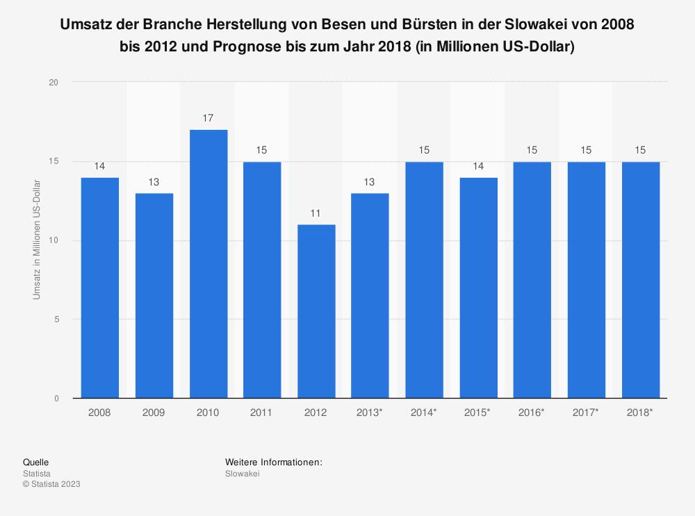 Statistik: Umsatz der Branche Herstellung von Besen und Bürsten in der Slowakei von 2008 bis 2012 und Prognose bis zum Jahr 2018 (in Millionen US-Dollar) | Statista