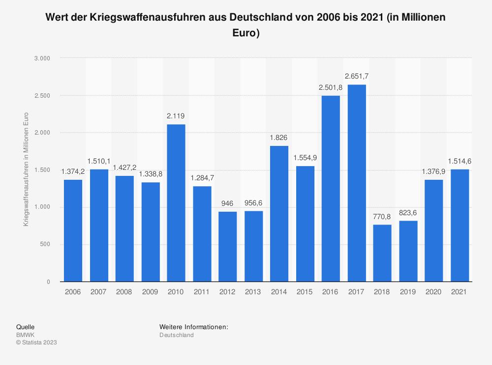 Statistik: Wert der Kriegswaffenausfuhren aus Deutschland von 2003 bis 2019 (in Millionen Euro) | Statista