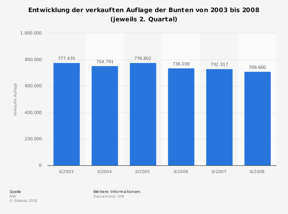 Statistik: Entwicklung der verkauften Auflage der Bunten von 2003 bis 2008 (jeweils 2. Quartal)   Statista