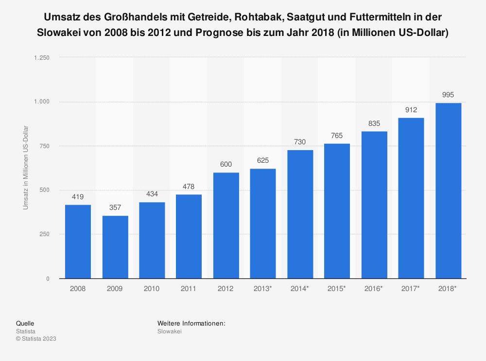 Statistik: Umsatz des Großhandels mit Getreide, Rohtabak, Saatgut und Futtermitteln in der Slowakei von 2008 bis 2012 und Prognose bis zum Jahr 2018 (in Millionen US-Dollar) | Statista