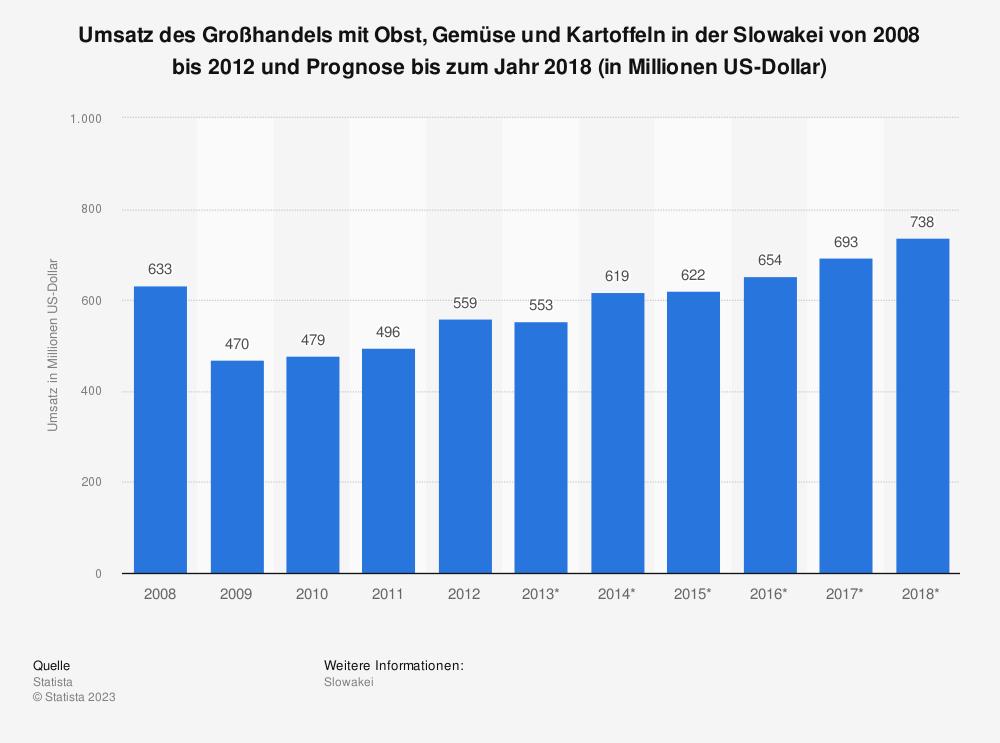 Statistik: Umsatz des Großhandels mit Obst, Gemüse und Kartoffeln in der Slowakei von 2008 bis 2012 und Prognose bis zum Jahr 2018 (in Millionen US-Dollar)   Statista