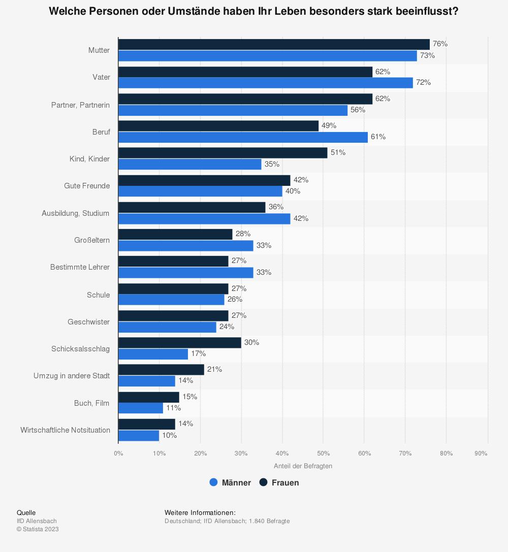 Statistik: Welche Personen oder Umstände haben Ihr Leben besonders stark beeinflusst? | Statista