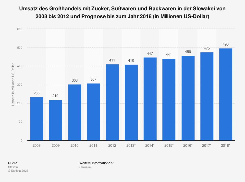 Statistik: Umsatz des Großhandels mit Zucker, Süßwaren und Backwaren in der Slowakei von 2008 bis 2012 und Prognose bis zum Jahr 2018 (in Millionen US-Dollar) | Statista