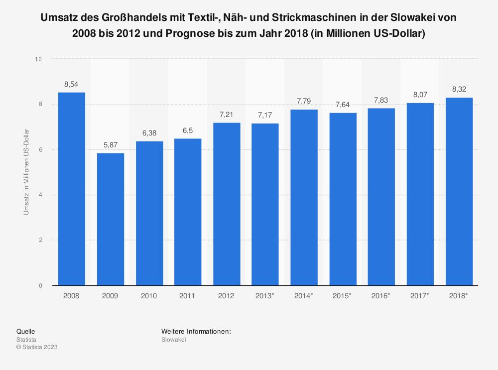Statistik: Umsatz des Großhandels mit Textil-, Näh- und Strickmaschinen in der Slowakei von 2008 bis 2012 und Prognose bis zum Jahr 2018 (in Millionen US-Dollar) | Statista