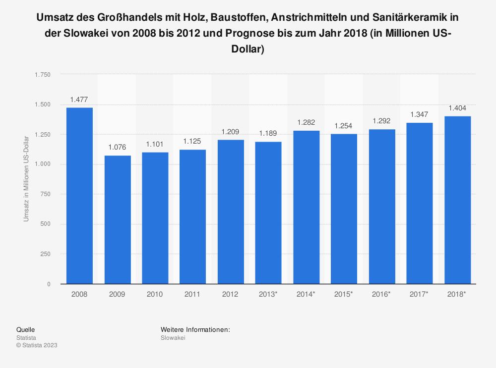 Statistik: Umsatz des Großhandels mit Holz, Baustoffen, Anstrichmitteln und Sanitärkeramik in der Slowakei von 2008 bis 2012 und Prognose bis zum Jahr 2018 (in Millionen US-Dollar)   Statista