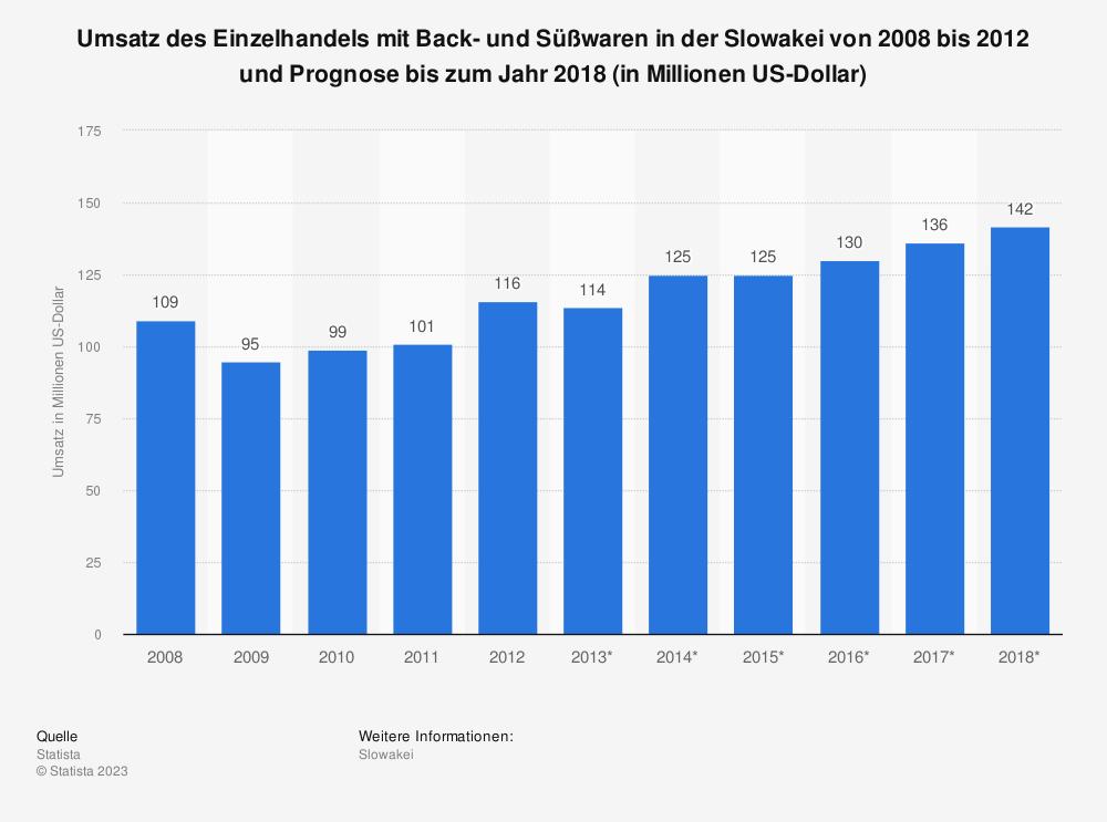 Statistik: Umsatz des Einzelhandels mit Back- und Süßwaren in der Slowakei von 2008 bis 2012 und Prognose bis zum Jahr 2018 (in Millionen US-Dollar) | Statista