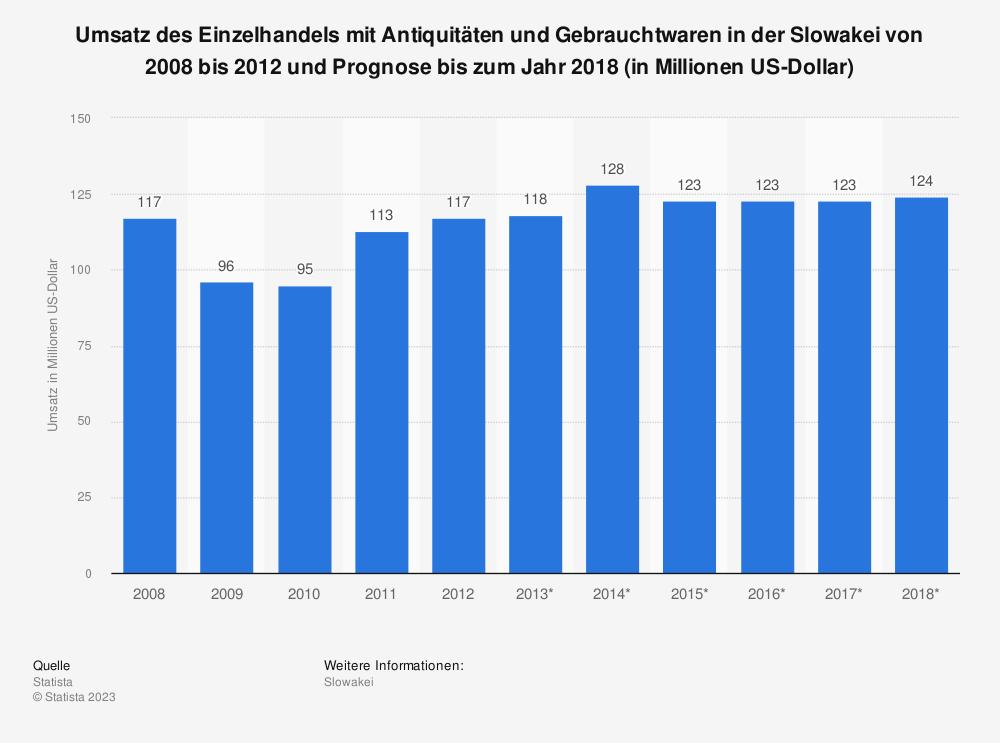 Statistik: Umsatz des Einzelhandels mit Antiquitäten und Gebrauchtwaren in der Slowakei von 2008 bis 2012 und Prognose bis zum Jahr 2018 (in Millionen US-Dollar) | Statista