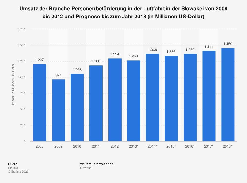 Statistik: Umsatz der Branche Personenbeförderung in der Luftfahrt in der Slowakei von 2008 bis 2012 und Prognose bis zum Jahr 2018 (in Millionen US-Dollar) | Statista
