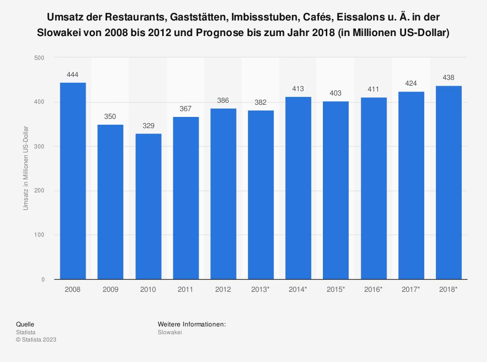 Statistik: Umsatz der Restaurants, Gaststätten, Imbissstuben, Cafés, Eissalons u. Ä. in der Slowakei von 2008 bis 2012 und Prognose bis zum Jahr 2018 (in Millionen US-Dollar) | Statista
