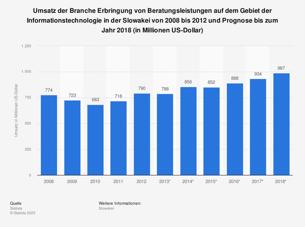Statistik: Umsatz der Branche Erbringung von Beratungsleistungen auf dem Gebiet der Informationstechnologie in der Slowakei von 2008 bis 2012 und Prognose bis zum Jahr 2018 (in Millionen US-Dollar)   Statista