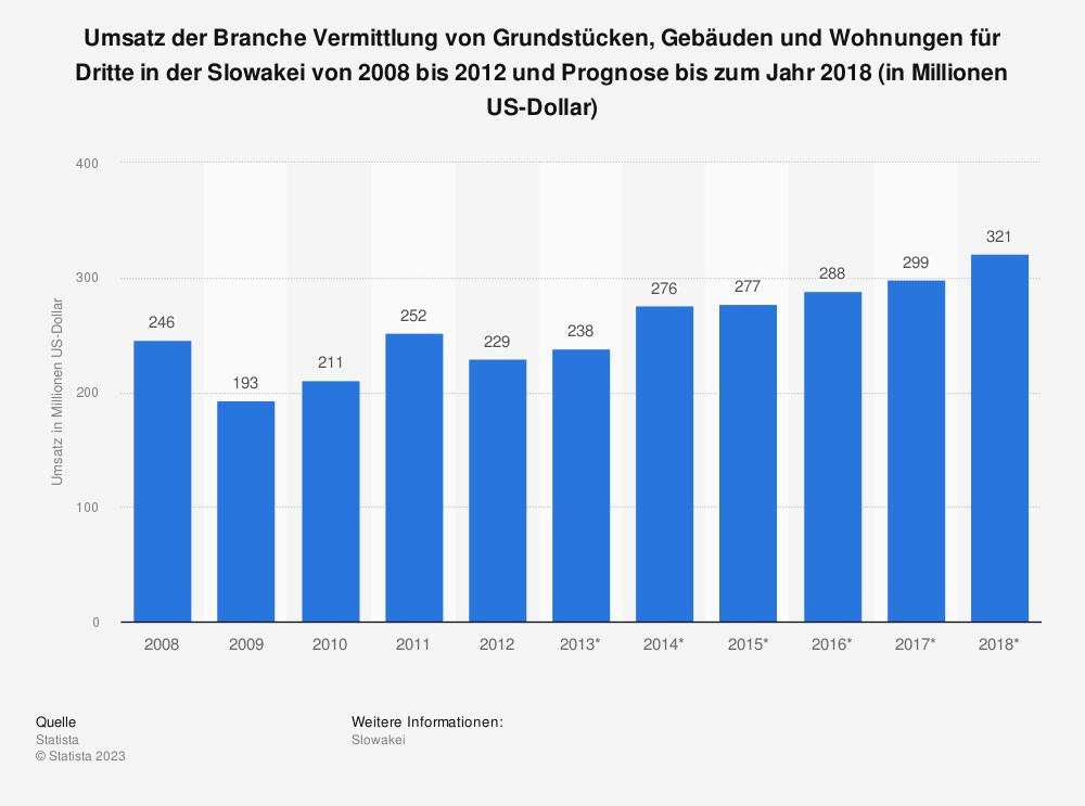 Statistik: Umsatz der Branche Vermittlung von Grundstücken, Gebäuden und Wohnungen für Dritte in der Slowakei von 2008 bis 2012 und Prognose bis zum Jahr 2018 (in Millionen US-Dollar)   Statista