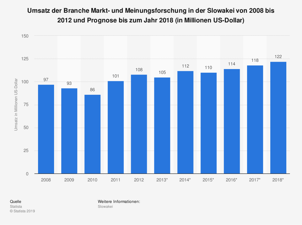 Statistik: Umsatz der Branche Markt- und Meinungsforschung in der Slowakei von 2008 bis 2012 und Prognose bis zum Jahr 2018 (in Millionen US-Dollar) | Statista