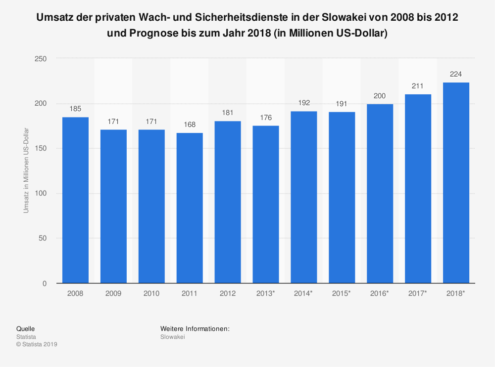 Statistik: Umsatz der privaten Wach- und Sicherheitsdienste in der Slowakei von 2008 bis 2012 und Prognose bis zum Jahr 2018 (in Millionen US-Dollar) | Statista