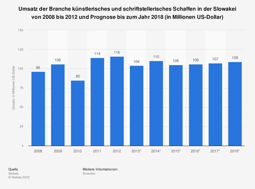 Statistik: Umsatz der Branche künstlerisches und schriftstellerisches Schaffen in der Slowakei von 2008 bis 2012 und Prognose bis zum Jahr 2018 (in Millionen US-Dollar) | Statista