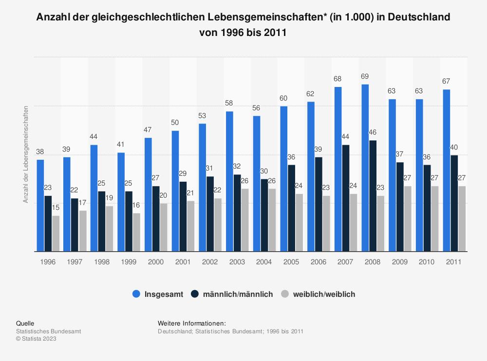 Statistik: Anzahl der gleichgeschlechtlichen Lebensgemeinschaften* (in 1.000) in Deutschland von 1996 bis 2011 | Statista