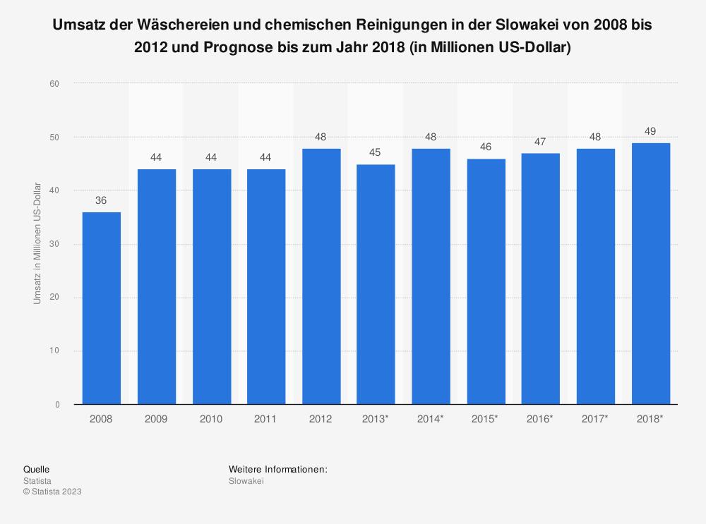Statistik: Umsatz der Wäschereien und chemischen Reinigungen in der Slowakei von 2008 bis 2012 und Prognose bis zum Jahr 2018 (in Millionen US-Dollar) | Statista
