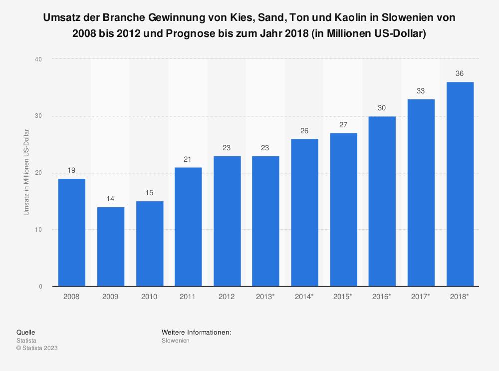 Statistik: Umsatz der Branche Gewinnung von Kies, Sand, Ton und Kaolin in Slowenien von 2008 bis 2012 und Prognose bis zum Jahr 2018 (in Millionen US-Dollar) | Statista