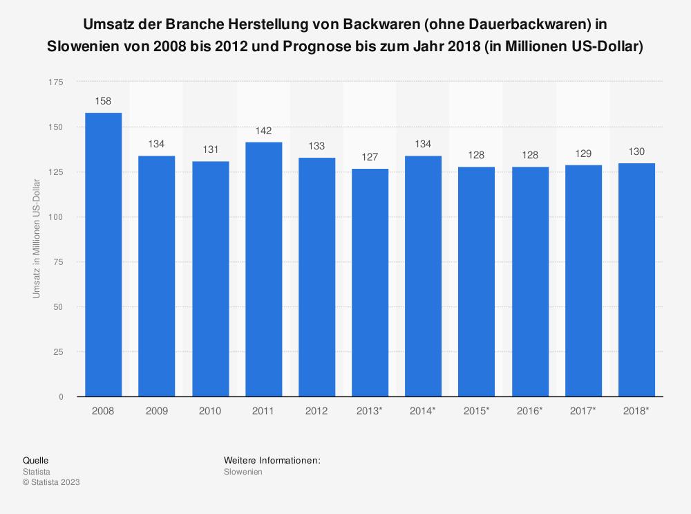 Statistik: Umsatz der Branche Herstellung von Backwaren (ohne Dauerbackwaren) in Slowenien von 2008 bis 2012 und Prognose bis zum Jahr 2018 (in Millionen US-Dollar) | Statista