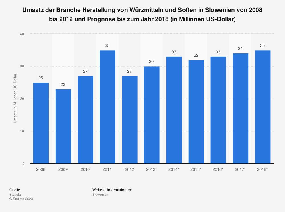 Statistik: Umsatz der Branche Herstellung von Würzmitteln und Soßen in Slowenien von 2008 bis 2012 und Prognose bis zum Jahr 2018 (in Millionen US-Dollar) | Statista