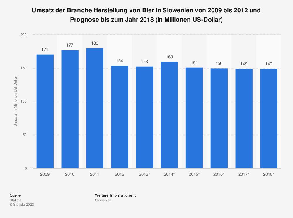 Statistik: Umsatz der Branche Herstellung von Bier in Slowenien von 2009 bis 2012 und Prognose bis zum Jahr 2018 (in Millionen US-Dollar) | Statista