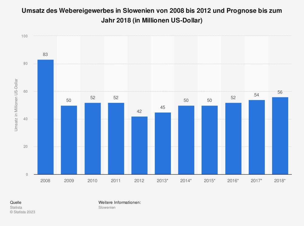 Statistik: Umsatz des Webereigewerbes in Slowenien von 2008 bis 2012 und Prognose bis zum Jahr 2018 (in Millionen US-Dollar) | Statista