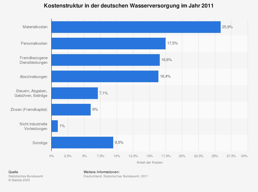 Statistik: Kostenstruktur in der deutschen Wasserversorgung im Jahr 2011 | Statista
