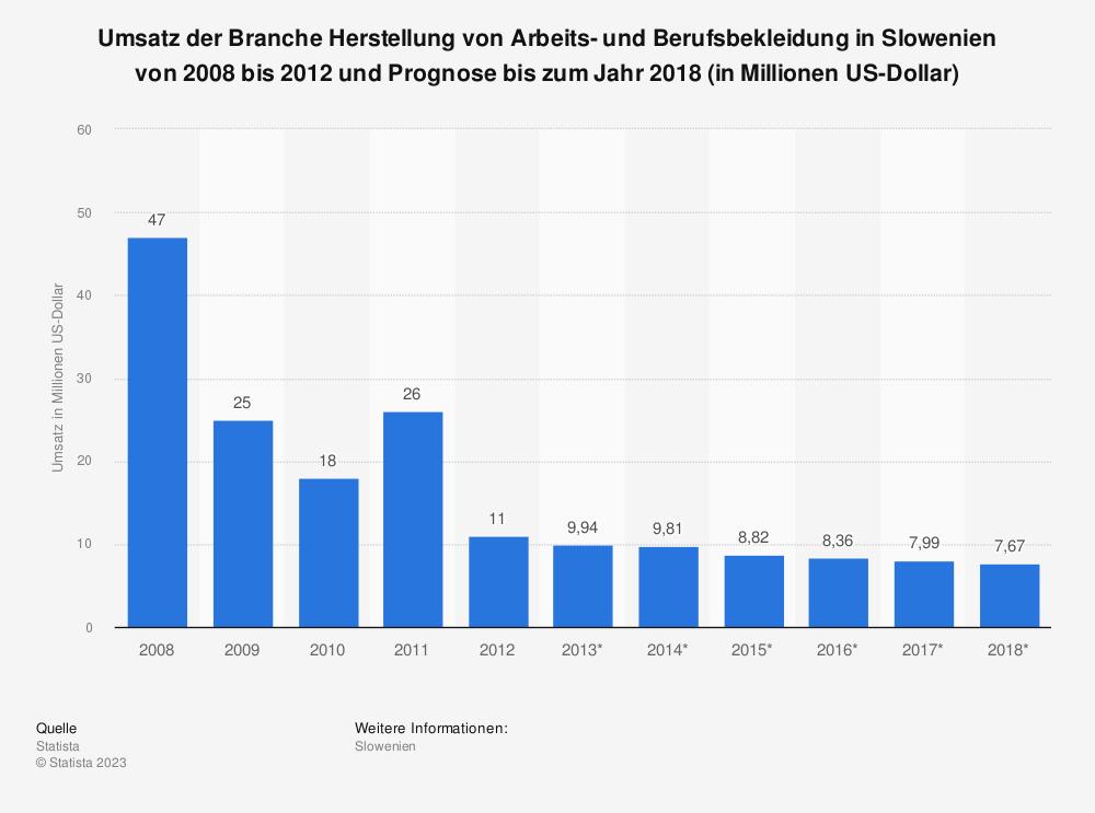 Statistik: Umsatz der Branche Herstellung von Arbeits- und Berufsbekleidung in Slowenien von 2008 bis 2012 und Prognose bis zum Jahr 2018 (in Millionen US-Dollar) | Statista