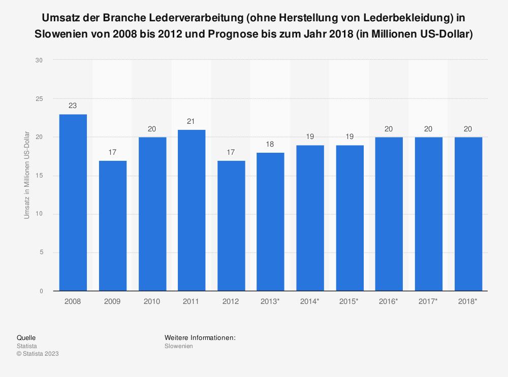 Statistik: Umsatz der Branche Lederverarbeitung (ohne Herstellung von Lederbekleidung) in Slowenien von 2008 bis 2012 und Prognose bis zum Jahr 2018 (in Millionen US-Dollar)   Statista