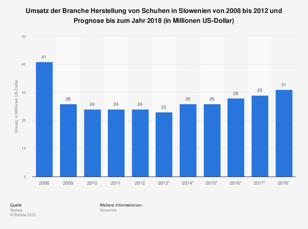 Statistik: Umsatz der Branche Herstellung von Schuhen in Slowenien von 2008 bis 2012 und Prognose bis zum Jahr 2018 (in Millionen US-Dollar) | Statista