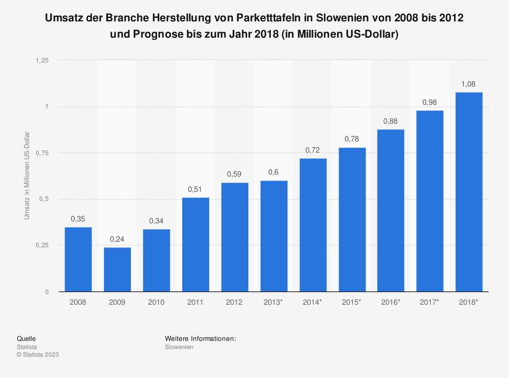 Statistik: Umsatz der Branche Herstellung von Parketttafeln in Slowenien von 2008 bis 2012 und Prognose bis zum Jahr 2018 (in Millionen US-Dollar) | Statista