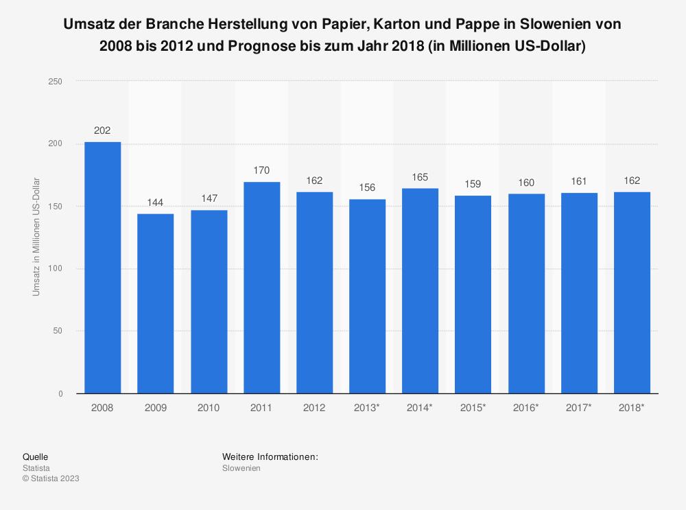 Statistik: Umsatz der Branche Herstellung von Papier, Karton und Pappe in Slowenien von 2008 bis 2012 und Prognose bis zum Jahr 2018 (in Millionen US-Dollar) | Statista