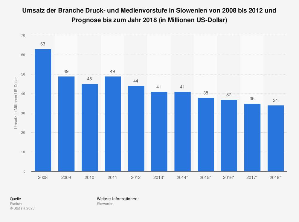 Statistik: Umsatz der Branche Druck- und Medienvorstufe in Slowenien von 2008 bis 2012 und Prognose bis zum Jahr 2018 (in Millionen US-Dollar) | Statista
