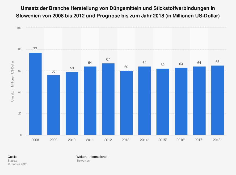 Statistik: Umsatz der Branche Herstellung von Düngemitteln und Stickstoffverbindungen in Slowenien von 2008 bis 2012 und Prognose bis zum Jahr 2018 (in Millionen US-Dollar)   Statista