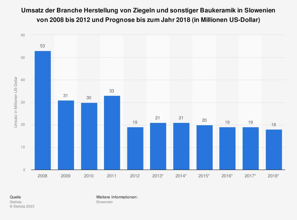 Statistik: Umsatz der Branche Herstellung von Ziegeln und sonstiger Baukeramik in Slowenien von 2008 bis 2012 und Prognose bis zum Jahr 2018 (in Millionen US-Dollar)   Statista