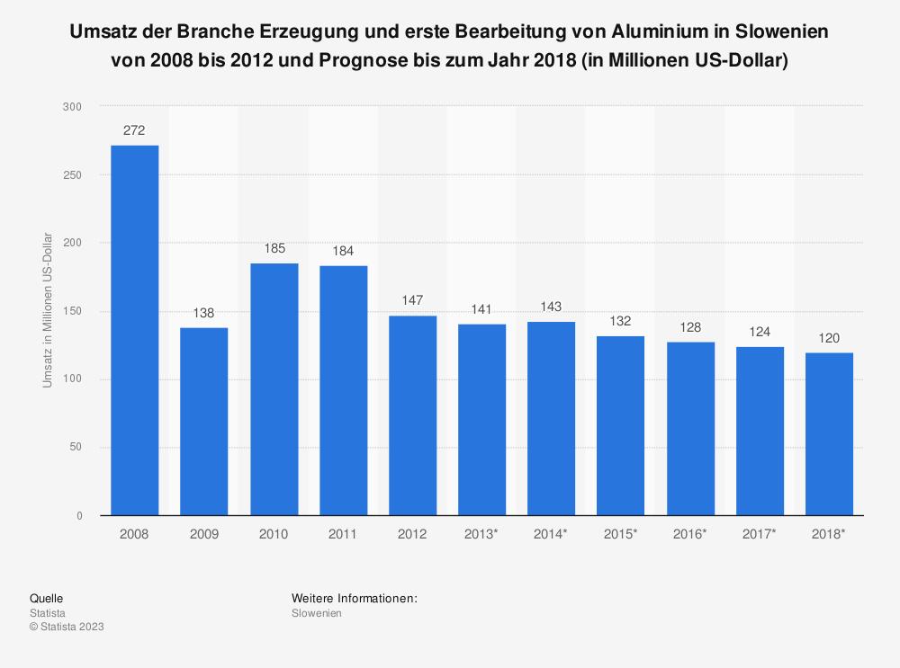 Statistik: Umsatz der Branche Erzeugung und erste Bearbeitung von Aluminium in Slowenien von 2008 bis 2012 und Prognose bis zum Jahr 2018 (in Millionen US-Dollar)   Statista
