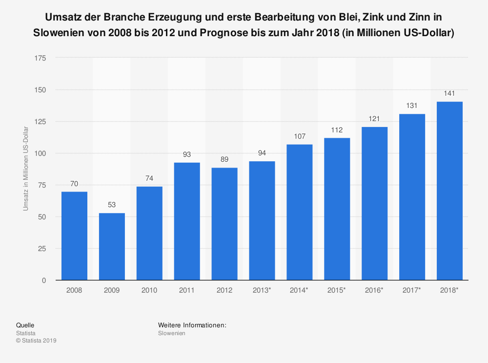 Statistik: Umsatz der Branche Erzeugung und erste Bearbeitung von Blei, Zink und Zinn in Slowenien von 2008 bis 2012 und Prognose bis zum Jahr 2018 (in Millionen US-Dollar) | Statista
