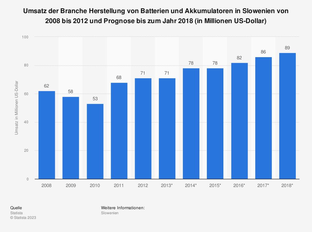 Statistik: Umsatz der Branche Herstellung von Batterien und Akkumulatoren in Slowenien von 2008 bis 2012 und Prognose bis zum Jahr 2018 (in Millionen US-Dollar) | Statista