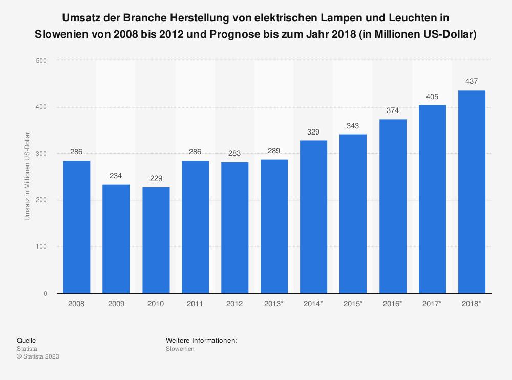 Statistik: Umsatz der Branche Herstellung von elektrischen Lampen und Leuchten in Slowenien von 2008 bis 2012 und Prognose bis zum Jahr 2018 (in Millionen US-Dollar) | Statista