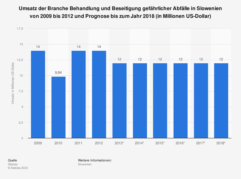 Statistik: Umsatz der Branche Behandlung und Beseitigung gefährlicher Abfälle in Slowenien von 2009 bis 2012 und Prognose bis zum Jahr 2018 (in Millionen US-Dollar) | Statista