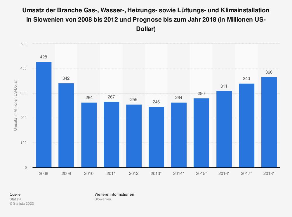 Statistik: Umsatz der Branche Gas-, Wasser-, Heizungs- sowie Lüftungs- und Klimainstallation in Slowenien von 2008 bis 2012 und Prognose bis zum Jahr 2018 (in Millionen US-Dollar) | Statista