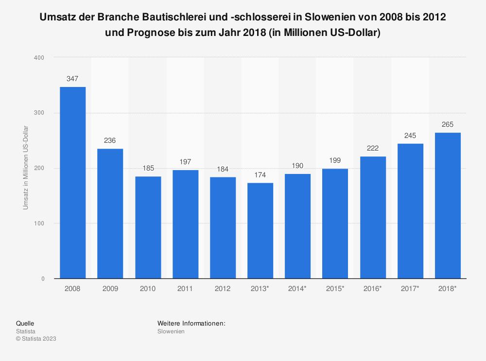 Statistik: Umsatz der Branche Bautischlerei und -schlosserei in Slowenien von 2008 bis 2012 und Prognose bis zum Jahr 2018 (in Millionen US-Dollar) | Statista