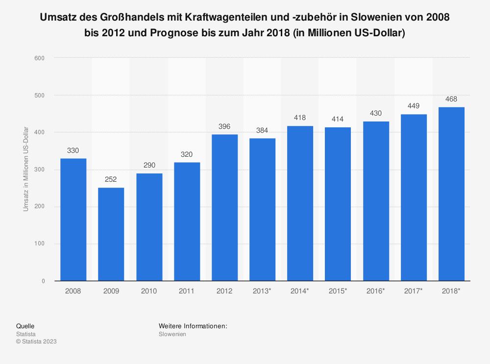 Statistik: Umsatz des Großhandels mit Kraftwagenteilen und -zubehör in Slowenien von 2008 bis 2012 und Prognose bis zum Jahr 2018 (in Millionen US-Dollar) | Statista
