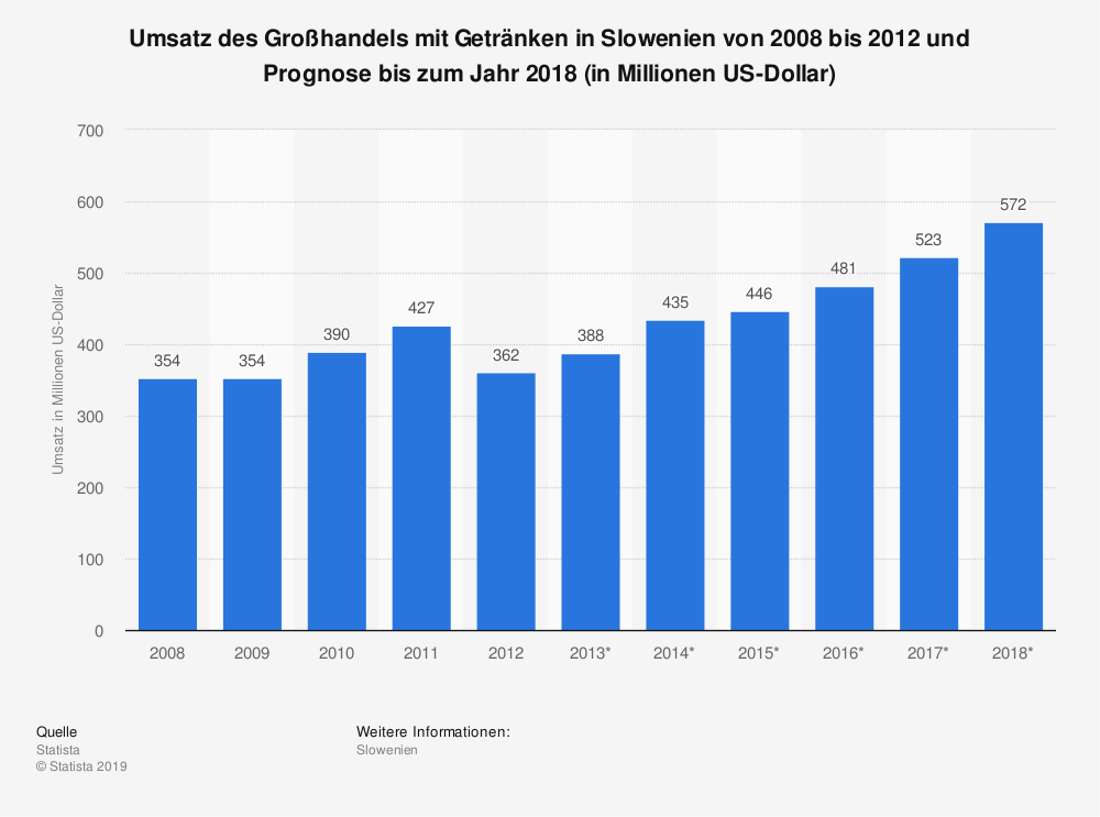 Statistik: Umsatz des Großhandels mit Getränken in Slowenien von 2008 bis 2012 und Prognose bis zum Jahr 2018 (in Millionen US-Dollar) | Statista